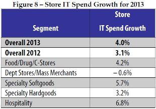 Store IT Spend Growth for 2013